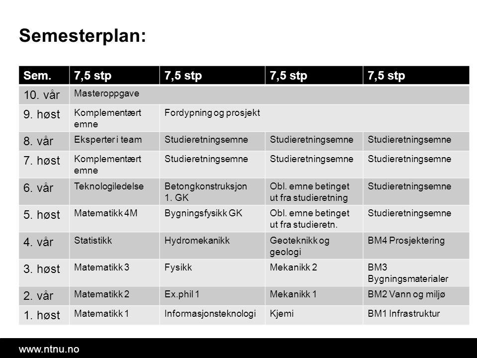 www.ntnu.no Semesterplan: Sem.7,5 stp 10. vår Masteroppgave 9.
