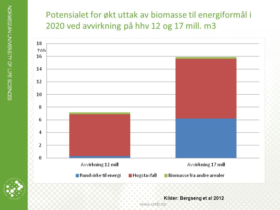 NORWEGIAN UNIVERSITY OF LIFE SCIENCES www.umb.no Potensialet for økt uttak av biomasse til energiformål i 2020 ved avvirkning på hhv 12 og 17 mill. m3