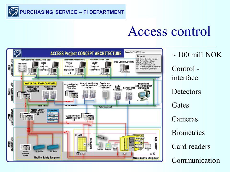 PURCHASING SERVICE – FI DEPARTMENT 10 Radiation monitoring ~ 50 mill NOK Control interface Radiation detectors Monitoring stations