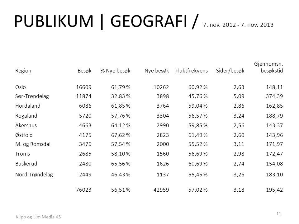 PUBLIKUM | GEOGRAFI / 7. nov. 2012 - 7. nov. 2013 Klipp og Lim Media AS 11 RegionBesøk% Nye besøkNye besøkFluktfrekvensSider/besøk Gjennomsn. besøksti