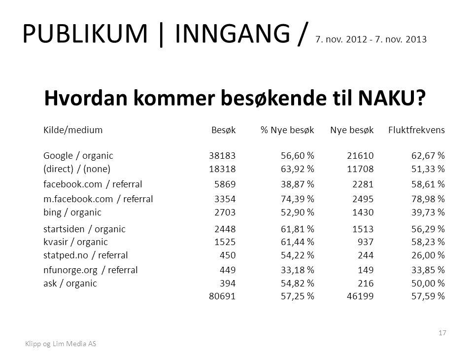 PUBLIKUM | INNGANG / 7. nov. 2012 - 7. nov. 2013 Klipp og Lim Media AS 17 Hvordan kommer besøkende til NAKU? Kilde/mediumBesøk% Nye besøkNye besøkFluk
