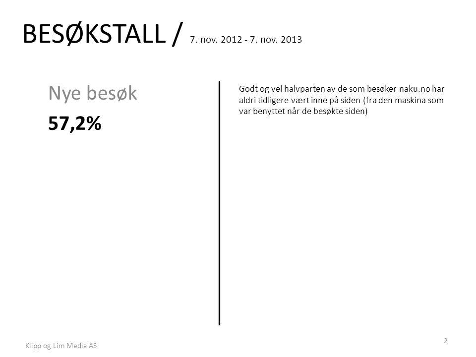 BESØKSTALL / 7. nov. 2012 - 7. nov. 2013 Nye besøk 57,2% Godt og vel halvparten av de som besøker naku.no har aldri tidligere vært inne på siden (fra