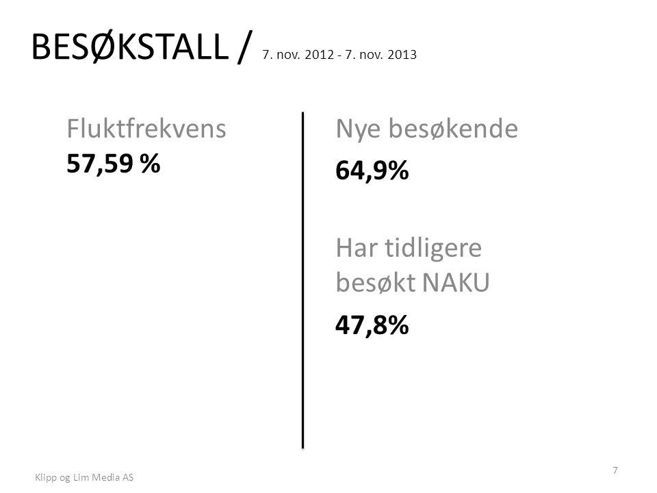 BESØKSTALL / 7. nov. 2012 - 7. nov. 2013 Fluktfrekvens 57,59 % Klipp og Lim Media AS 7 Nye besøkende 64,9% Har tidligere besøkt NAKU 47,8%