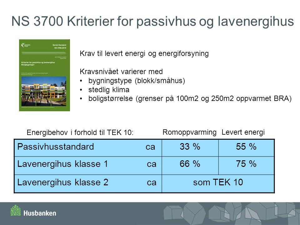 NS 3700 Kriterier for passivhus og lavenergihus Energibehov i forhold til TEK 10: Krav til levert energi og energiforsyning Kravsnivået varierer med b