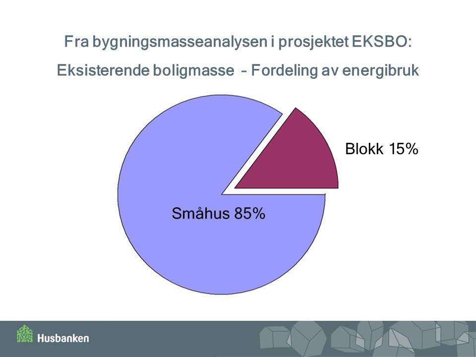 Fra bygningsmasseanalysen i prosjektet EKSBO: Eksisterende boligmasse – Fordeling av energibruk Småhus 85% Blokk 15%
