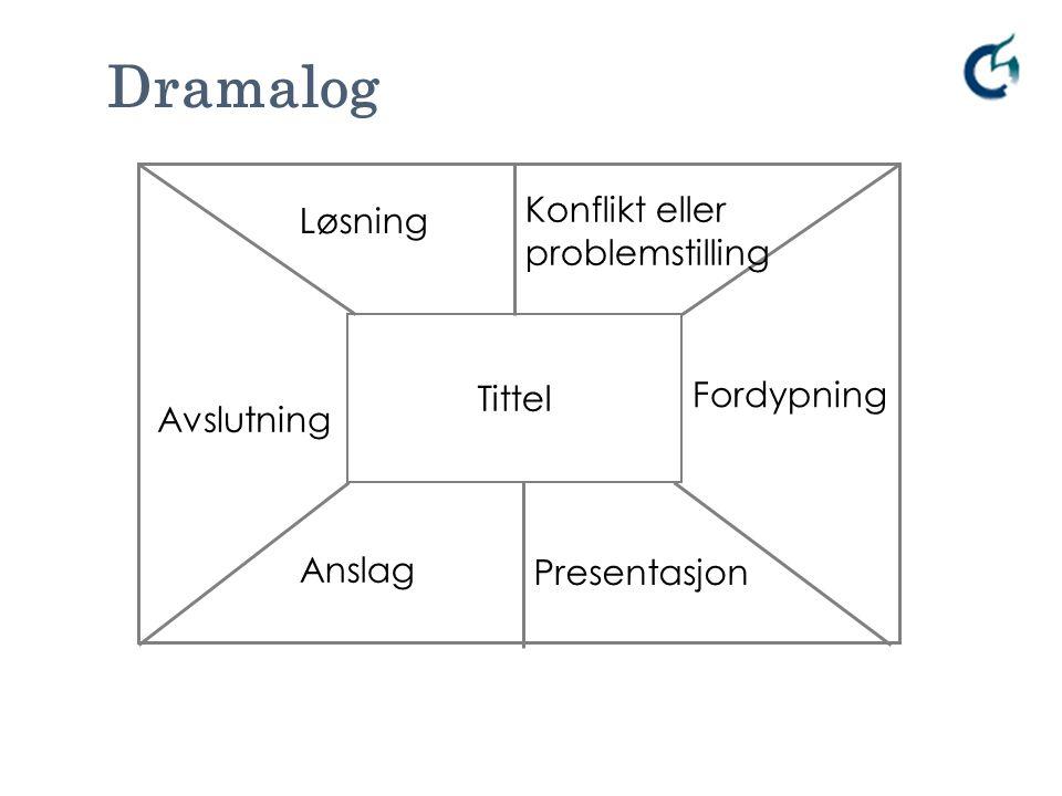Anslag Tittel Presentasjon Konflikt eller problemstilling Løsning Avslutning Fordypning Dramalog