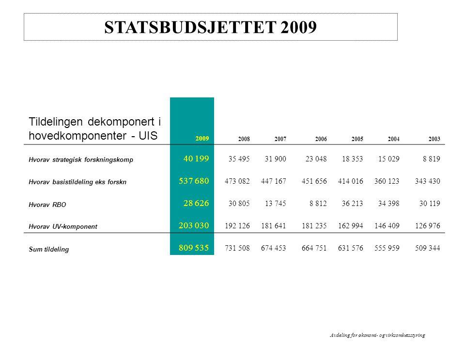 STATSBUDSJETTET 2009 Intern budsjettering 2009 Rammene for 2009 bør realistisk ligge på ca 5% vekts ift 2008.
