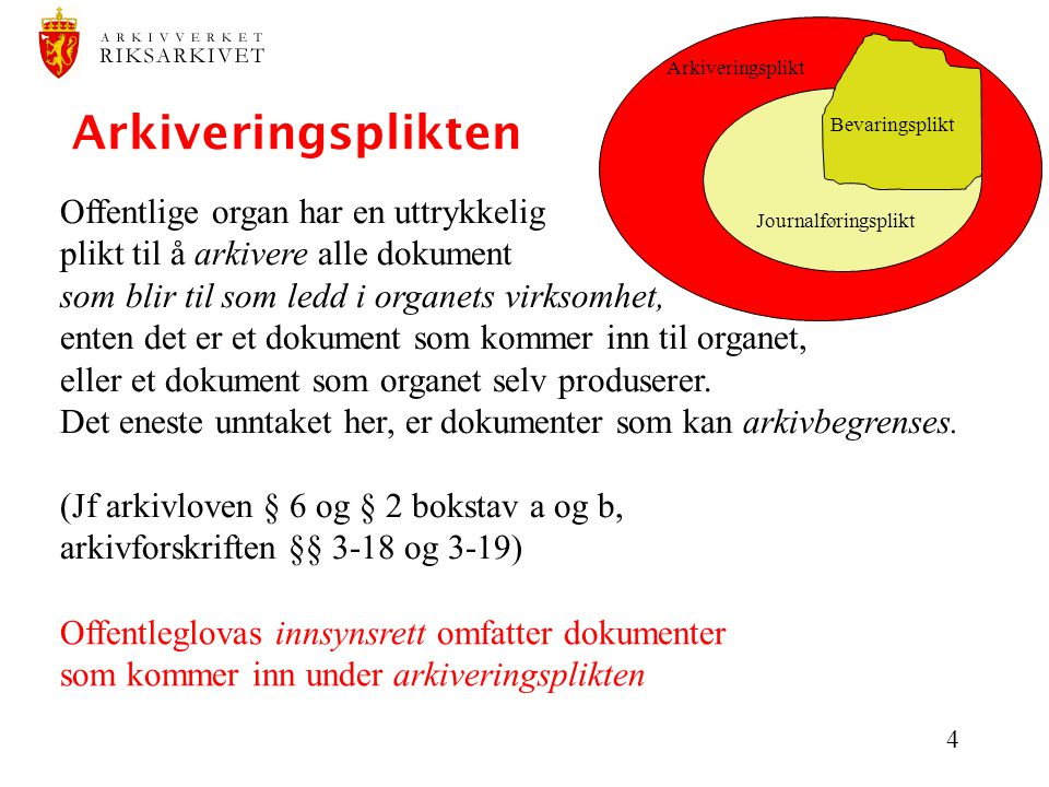 4 Arkiveringsplikten Arkiveringsplikt Journalføringsplikt Bevaringsplikt Offentlige organ har en uttrykkelig plikt til å arkivere alle dokument som bl