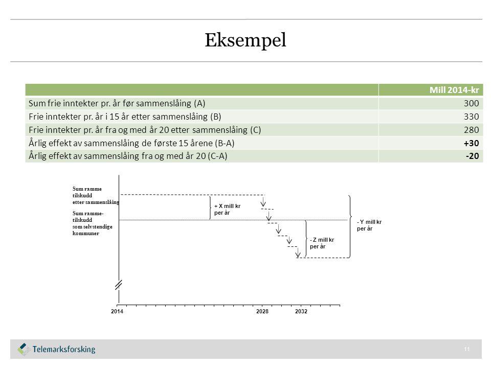 Eksempel Mill 2014-kr Sum frie inntekter pr. år før sammenslåing (A)300 Frie inntekter pr. år i 15 år etter sammenslåing (B)330 Frie inntekter pr. år