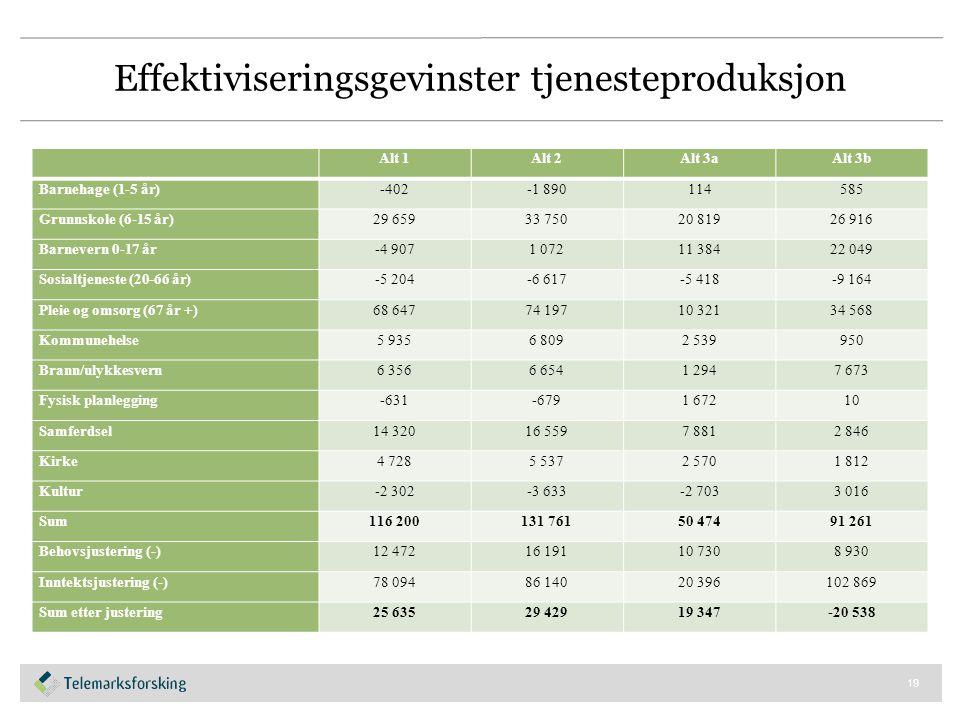 Effektiviseringsgevinster tjenesteproduksjon Alt 1Alt 2Alt 3aAlt 3b Barnehage (1-5 år)-402-1 890114585 Grunnskole (6-15 år)29 65933 75020 81926 916 Ba