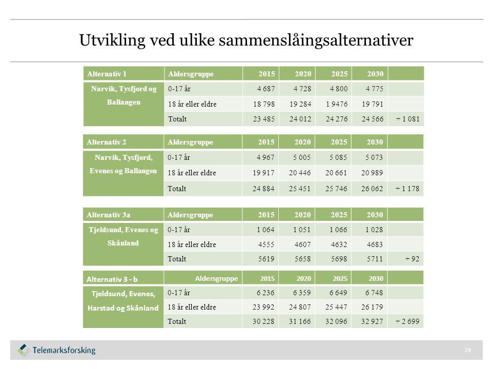 Alternativ 1Aldersgruppe2015202020252030 Narvik, Tysfjord og Ballangen 0-17 år4 6874 7284 8004 775 18 år eller eldre18 79819 2841 947619 791 Totalt23