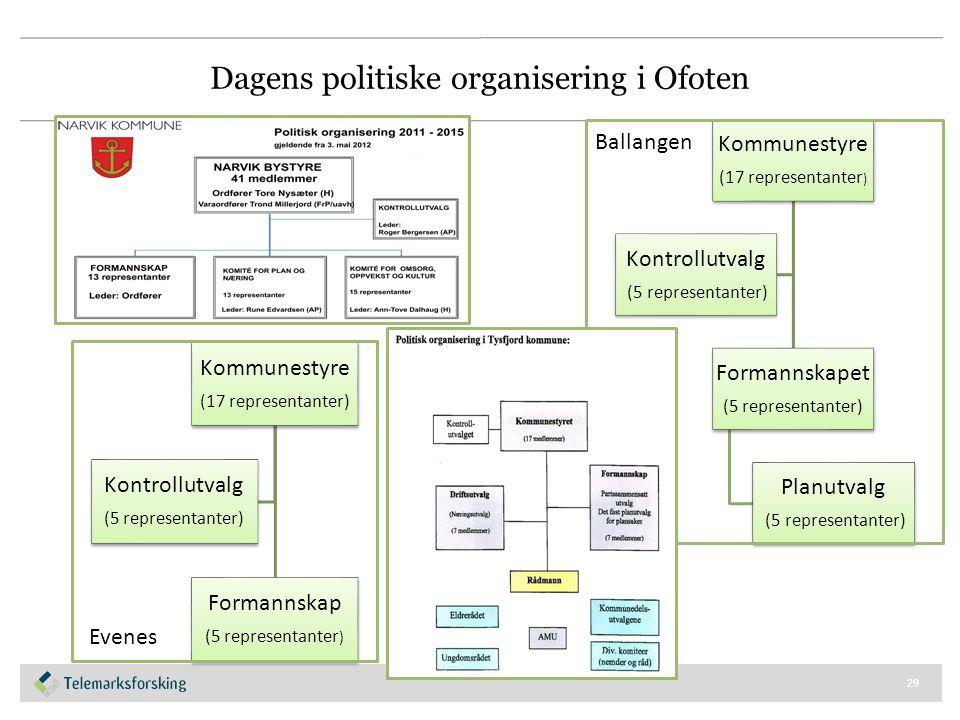 Dagens politiske organisering i Ofoten 29 Kommunestyre (17 representanter ) Formannskapet (5 representanter) Planutvalg (5 representanter) Kontrollutv