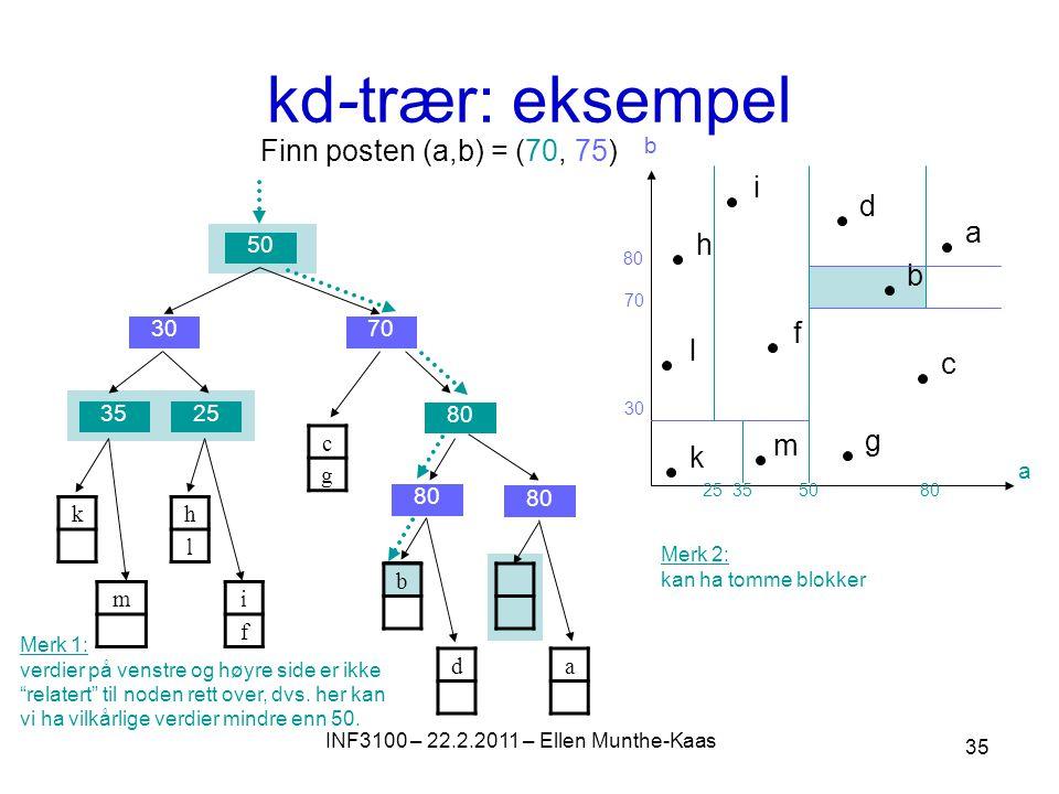kd-trær: eksempel 50 7030 3525 80 h b i a c d g f m l k a b 5080 30 70 3525 80 k m c g h l i f b da Finn posten (a,b) = (70, 75) Merk 1: verdier på venstre og høyre side er ikke relatert til noden rett over, dvs.