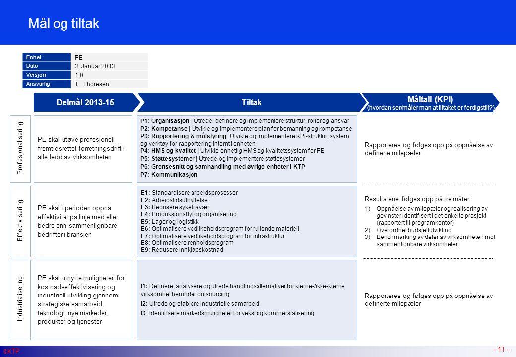 PE skal utøve profesjonell fremtidsrettet forretningsdrift i alle ledd av virksomheten Mål og tiltak - 11 - © KTP Tiltak Måltall (KPI) (hvordan ser/må