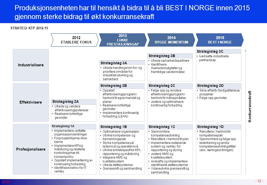 Produksjonsenheten har til hensikt å bidra til å bli BEST I NORGE innen 2015 gjennom sterke bidrag til økt konkurransekraft - 12 - Konkurransekraft Pr