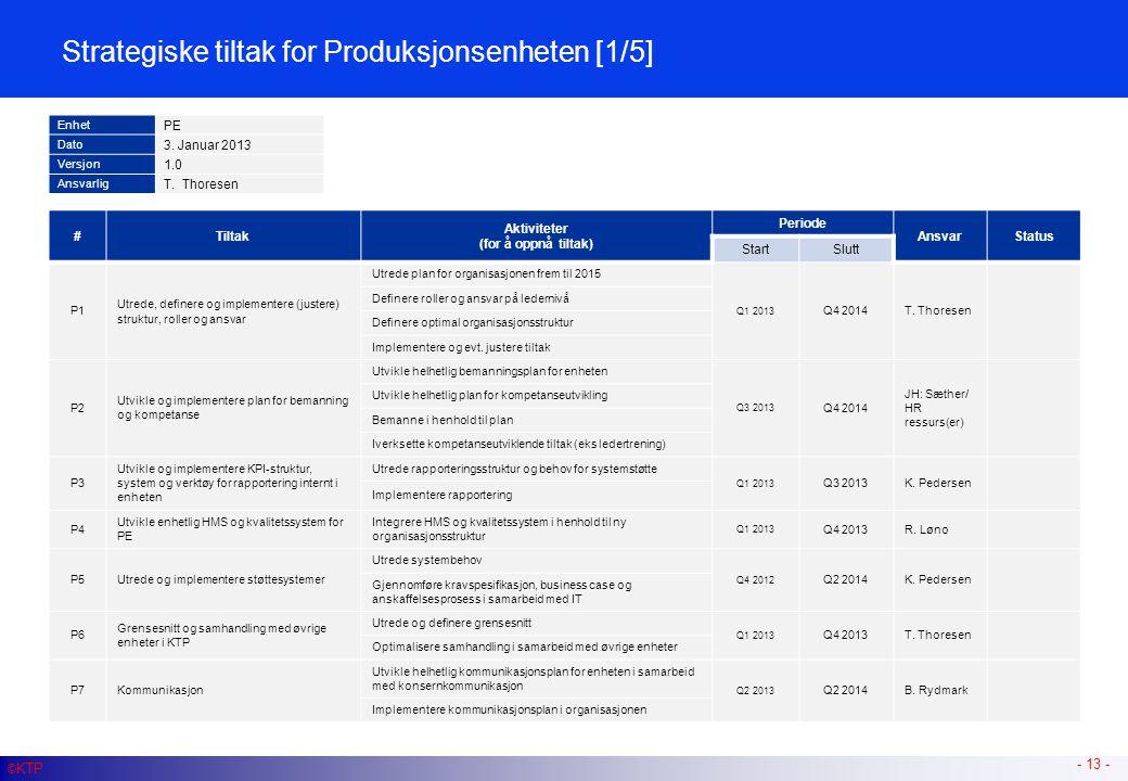 - 13 - #Tiltak Aktiviteter (for å oppnå tiltak) Periode AnsvarStatus StartSlutt P1 Utrede, definere og implementere (justere) struktur, roller og ansv
