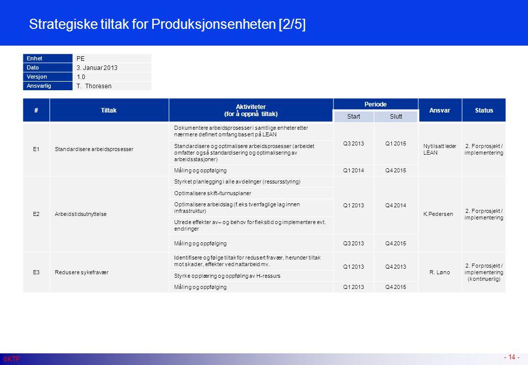 - 14 - #Tiltak Aktiviteter (for å oppnå tiltak) Periode AnsvarStatus StartSlutt E1Standardisere arbeidsprosesser Dokumentere arbeidsprosesser i samtli