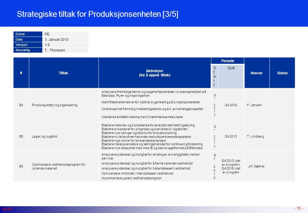 - 15 - #Tiltak Aktiviteter (for å oppnå tiltak) Periode AnsvarStatus StartStart Slutt E4Produksjonsflyt og organisering Analysere fremtidige behov og