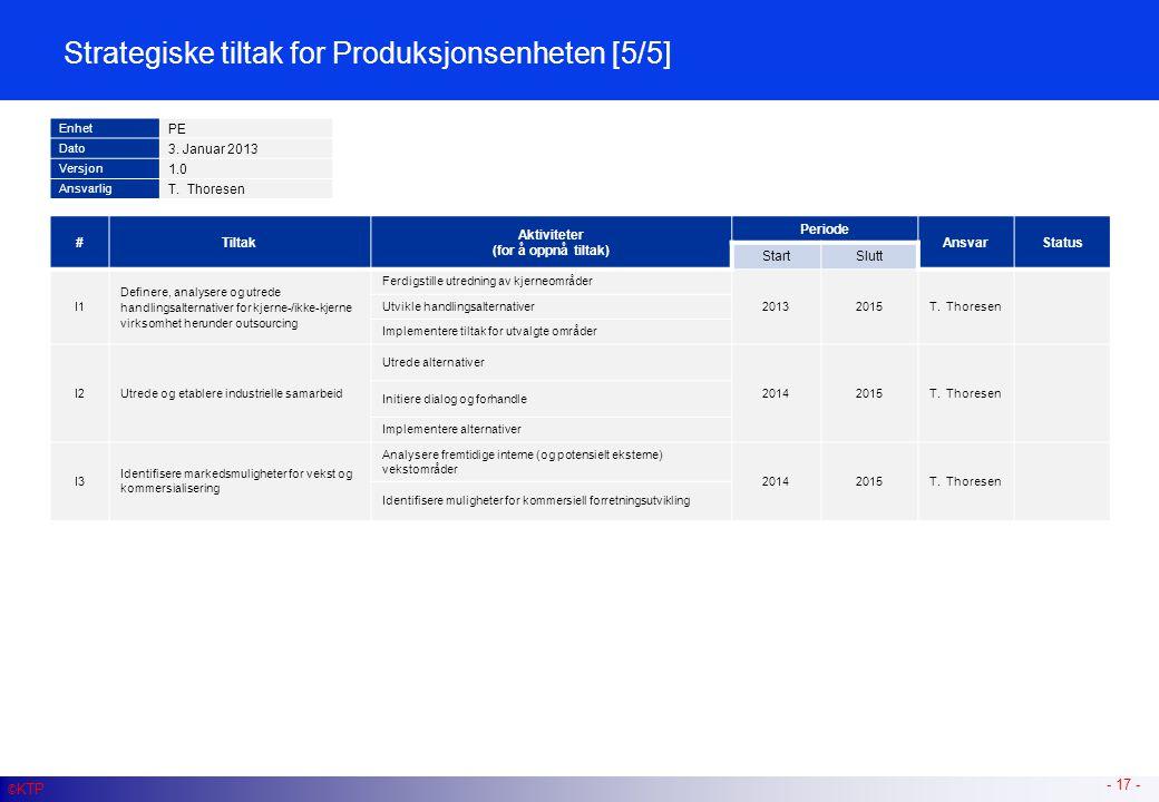 - 17 - #Tiltak Aktiviteter (for å oppnå tiltak) Periode AnsvarStatus StartSlutt I1 Definere, analysere og utrede handlingsalternativer for kjerne-/ikk