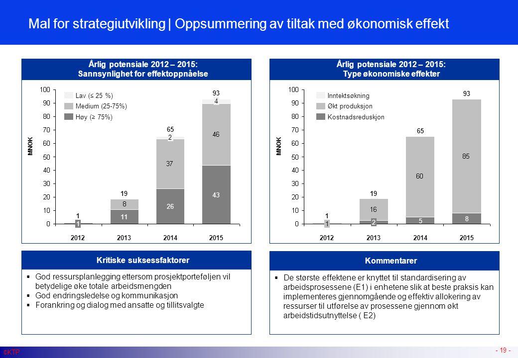 Mal for strategiutvikling | Oppsummering av tiltak med økonomisk effekt - 19 - © KTP Årlig potensiale 2012 – 2015: Sannsynlighet for effektoppnåelse 2