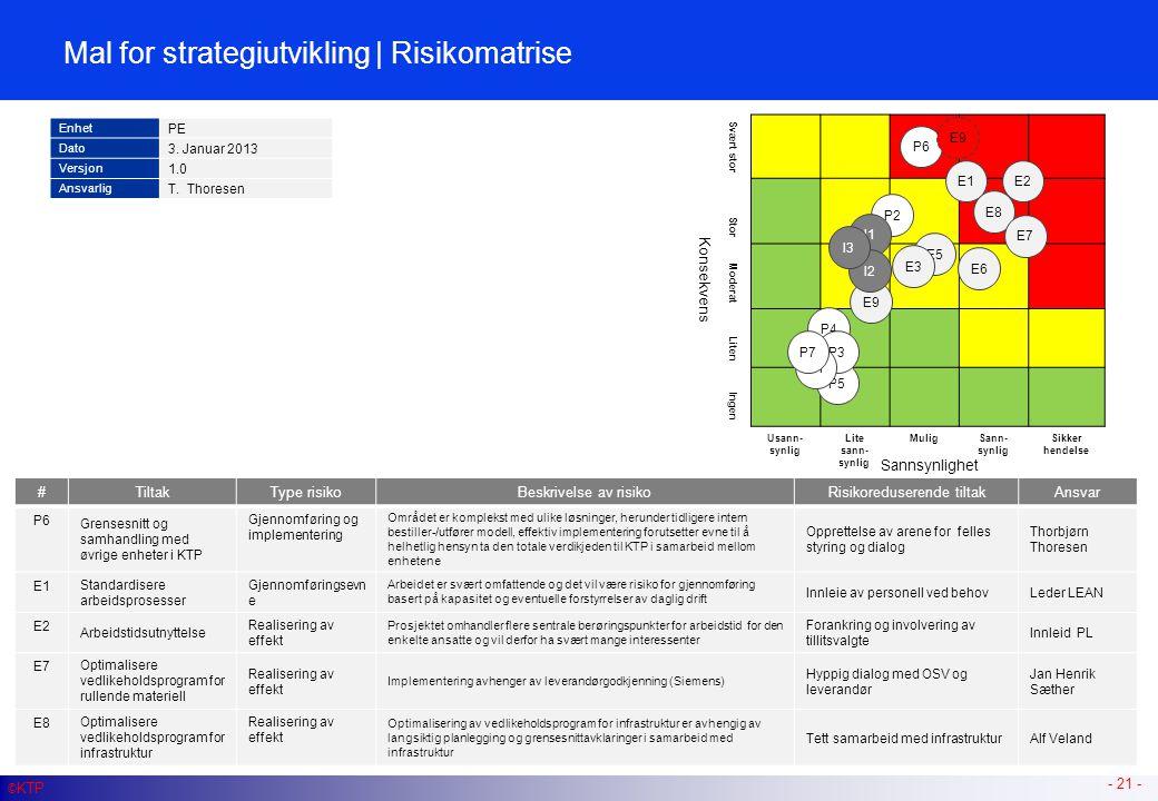 Mal for strategiutvikling | Risikomatrise - 21 - © KTP #Tiltak P1 Utrede, definere og implementere (justere) struktur, roller og ansvar P2Risiko: Komp