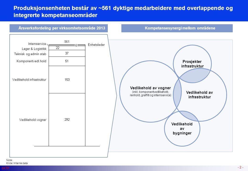 Vedlikehold av bygninger Vedlikehold av infrastruktur Prosjekter infrastruktur - 2 - Vedlikehold av vogner (inkl. komponentvedlikehold, renhold, graff