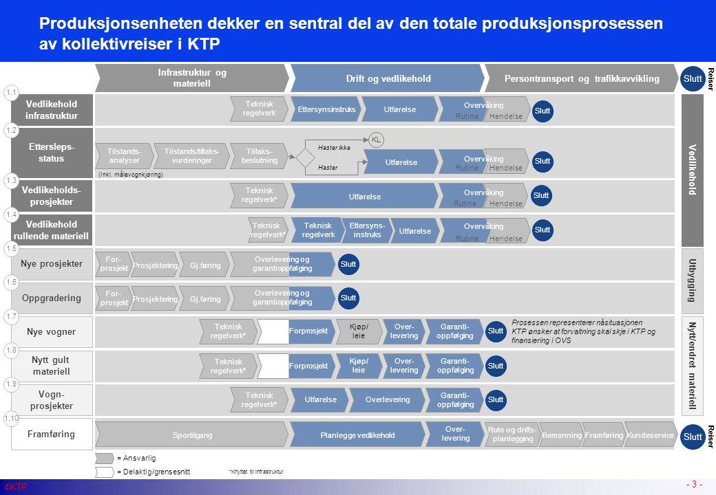 Produksjonsenheten dekker en sentral del av den totale produksjonsprosessen av kollektivreiser i KTP - 3 - Vedlikehold infrastruktur Infrastruktur og