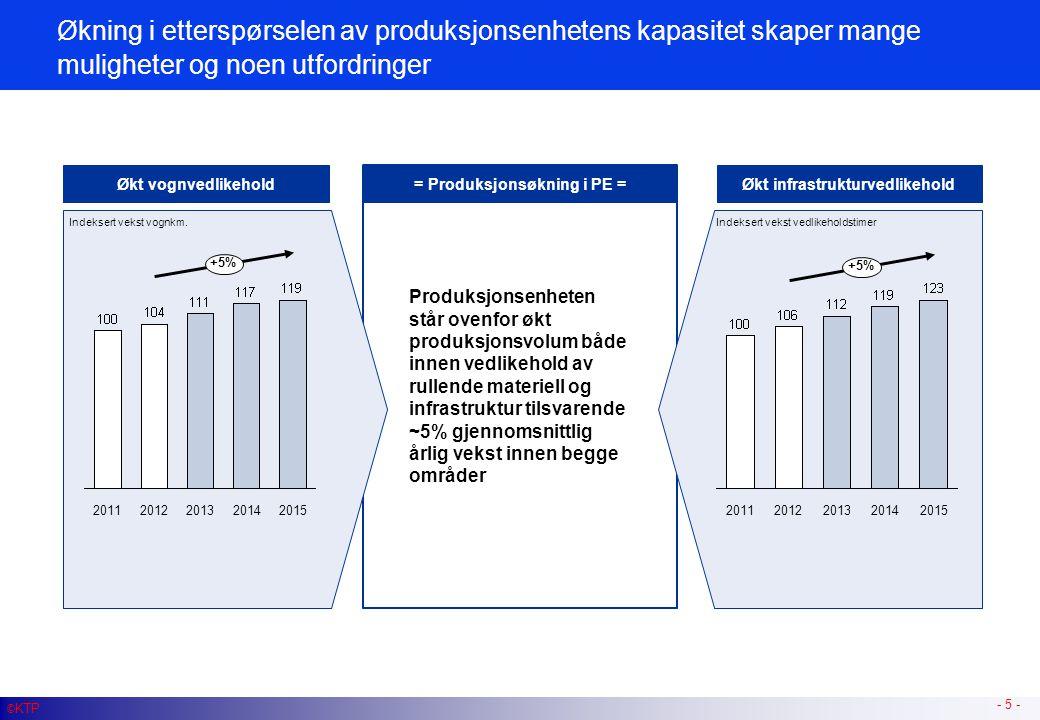 Produksjonsenheten står ovenfor økt produksjonsvolum både innen vedlikehold av rullende materiell og infrastruktur tilsvarende ~5% gjennomsnittlig årl