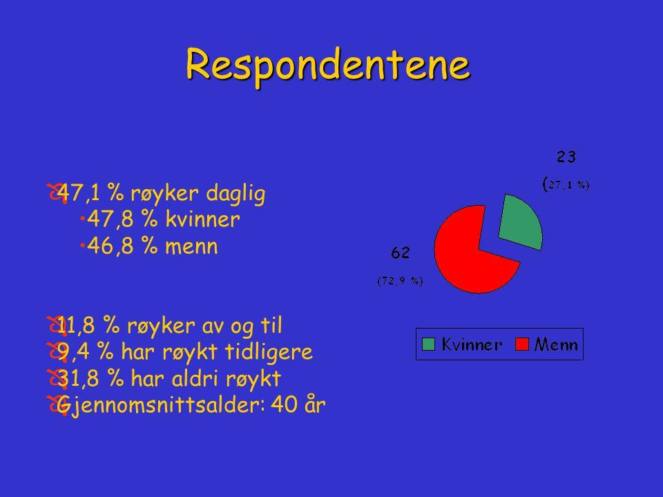 Ô47,1 % røyker daglig 47,8 % kvinner 46,8 % menn Ô11,8 % røyker av og til Ô9,4 % har røykt tidligere Ô31,8 % har aldri røykt ÔGjennomsnittsalder: 40 år Respondentene