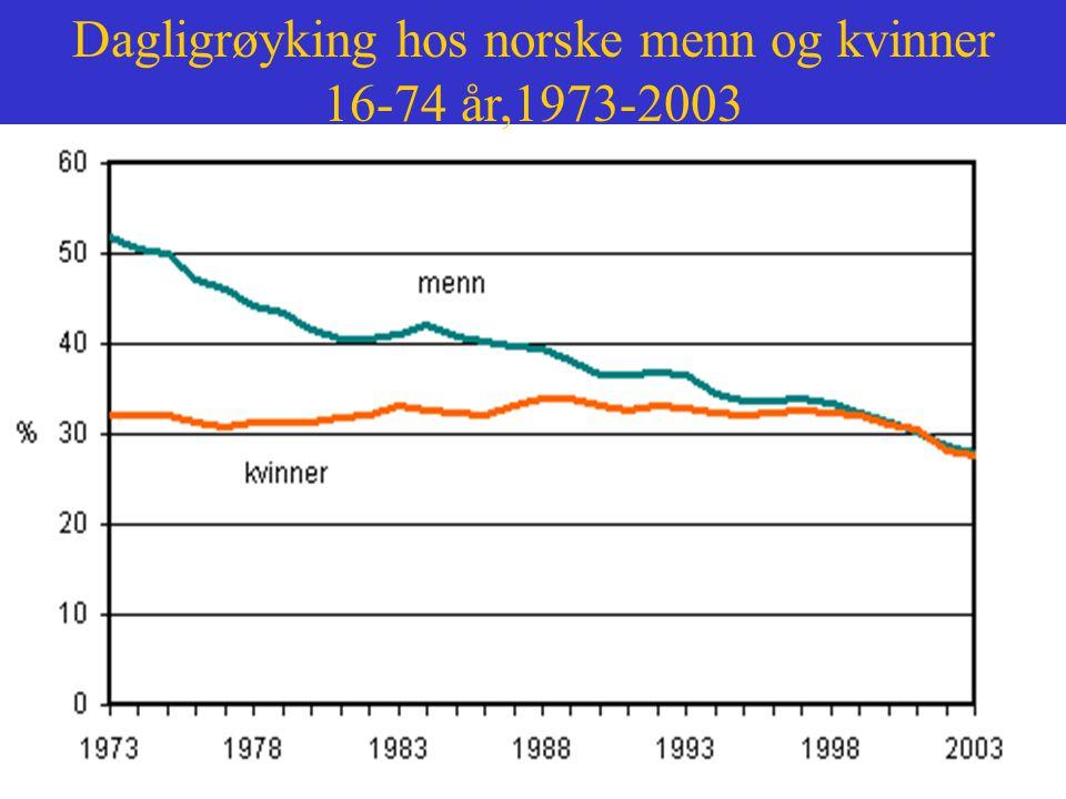 Dagligrøyking hos norske menn og kvinner 16-74 år,1973-2003