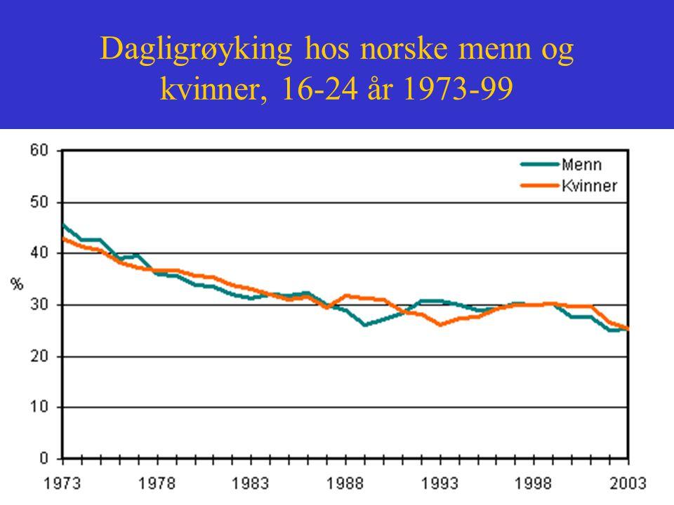 Dagligrøyking hos norske menn og kvinner, 16-24 år 1973-99