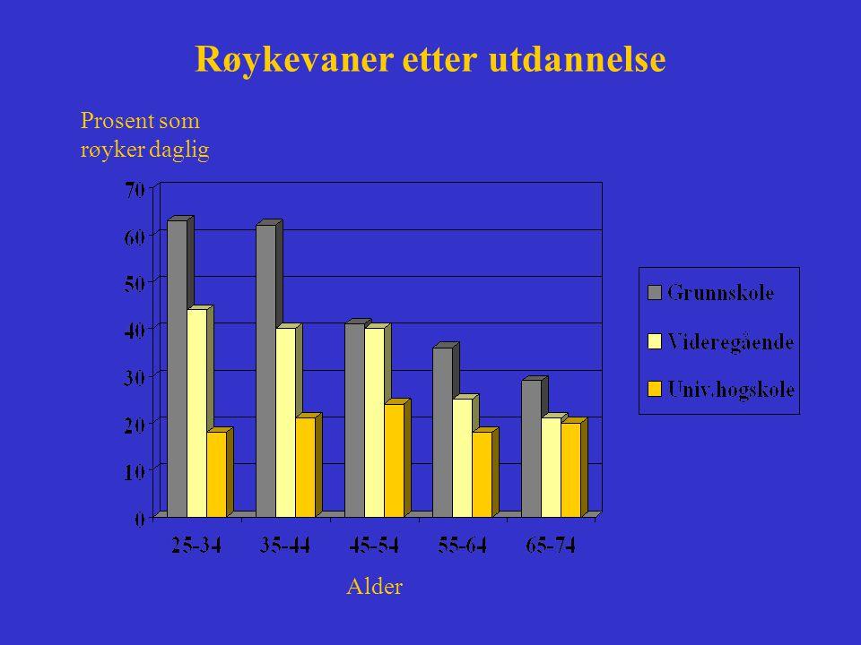 Røyking i Norge 1,2 mill dagligrøykere –32% av voksne befolkning (minst 10% mer her) 3 av 4 har forsøkt å slutte –40% vurderer seriøst å slutte –30% har litt lyst til å slutte –Mer enn bilulykker, brann, mord, suicid, narkotika, alkohol, aids til sammen Passiv røyking fører til 50 lungekreftdødsfall og 300-500 hjerte- kardødsfall årlig