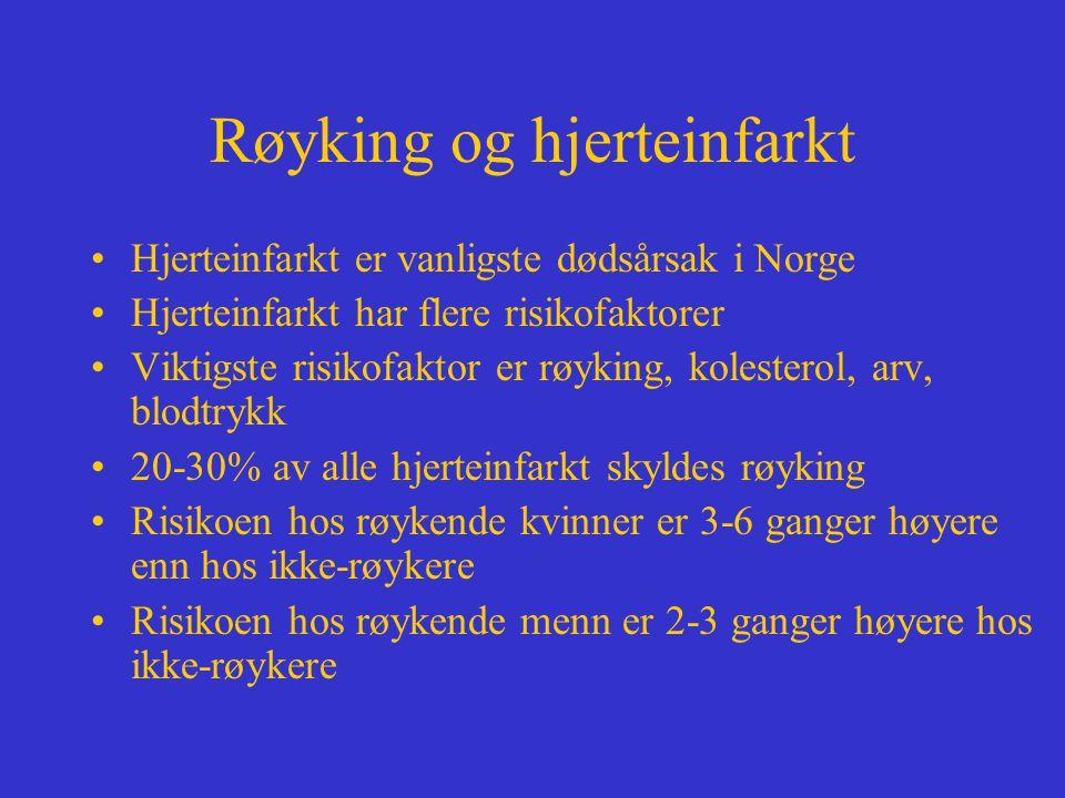 Røyking og hjerteinfarkt Hjerteinfarkt er vanligste dødsårsak i Norge Hjerteinfarkt har flere risikofaktorer Viktigste risikofaktor er røyking, kolesterol, arv, blodtrykk 20-30% av alle hjerteinfarkt skyldes røyking Risikoen hos røykende kvinner er 3-6 ganger høyere enn hos ikke-røykere Risikoen hos røykende menn er 2-3 ganger høyere hos ikke-røykere