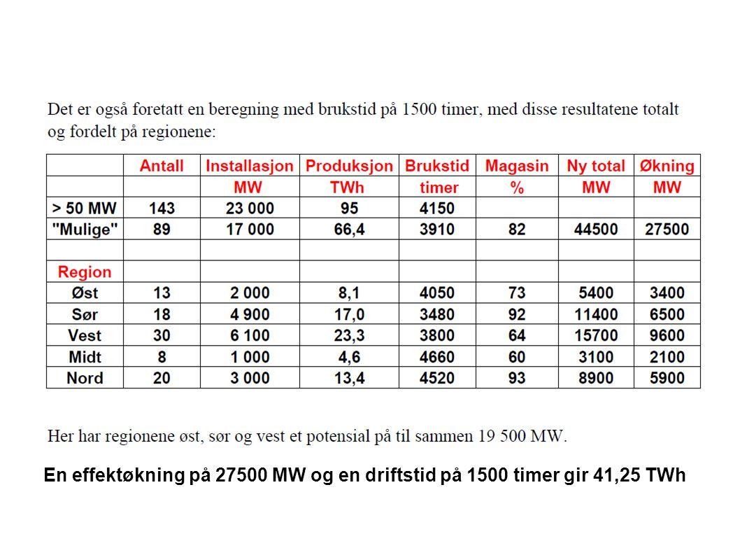 En effektøkning på 27500 MW og en driftstid på 1500 timer gir 41,25 TWh