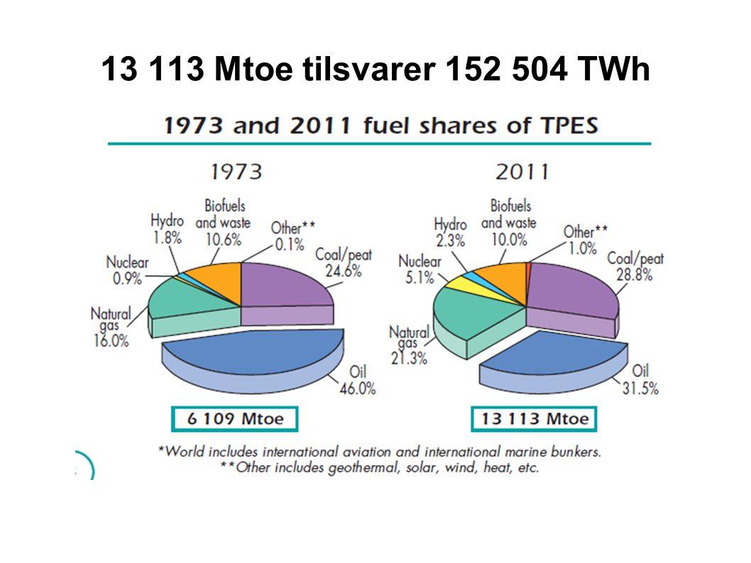 13 113 Mtoe tilsvarer 152 504 TWh