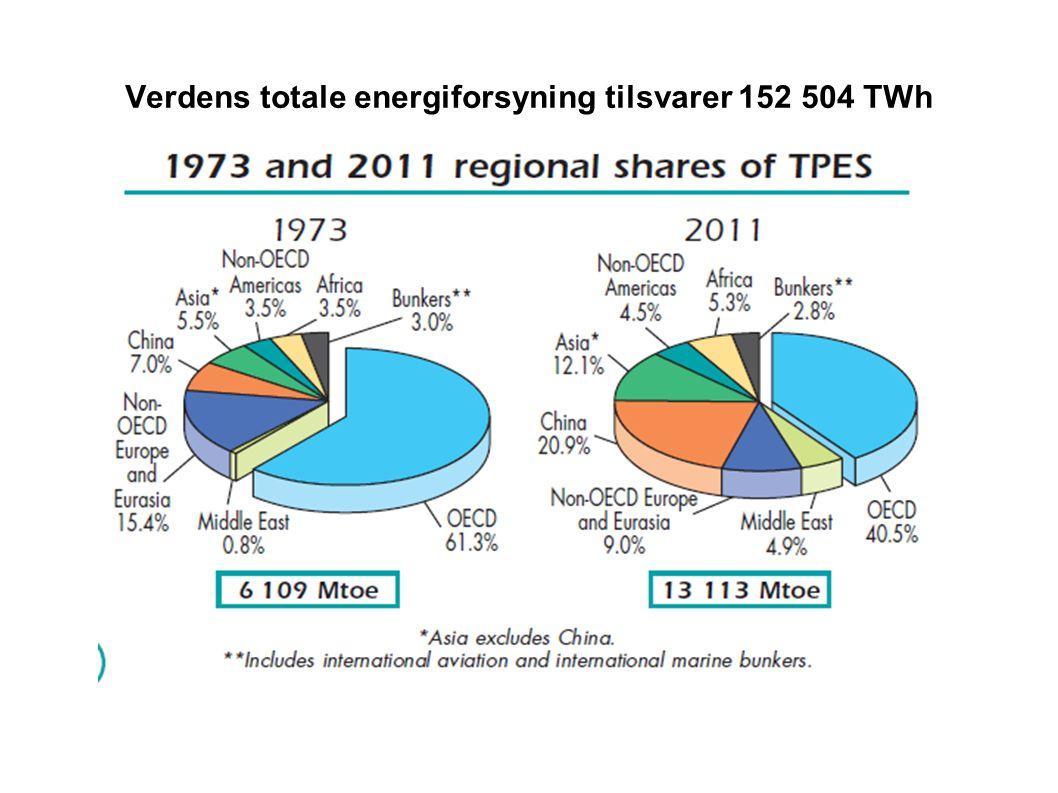 Verdens totale energiforsyning tilsvarer 152 504 TWh