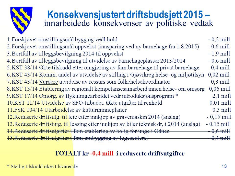 Konsekvensjustert driftsbudsjett 2015 – innarbeidede konsekvenser av politiske vedtak 13 1.Forskjøvet omstillingsmål bygg og vedl.hold - 0,2 mill 2.Forskjøvet omstillingsmål oppvekst (innsparing ved ny barnehage fra 1.8.2015) - 0,6 mill 3.Bortfall av tilleggsbevilgning 2014 til oppvekst - 1,9 mill 4.Bortfall av tilleggsbevilgning til utvidelse av barnehageplasser 2013/2014 - 0,6 mill 5.KST 38/14 Økte tilskudd etter omgjøring av fam.barnehage til privat barnehage 0,4 mill 6.KST 43/14 Komm.