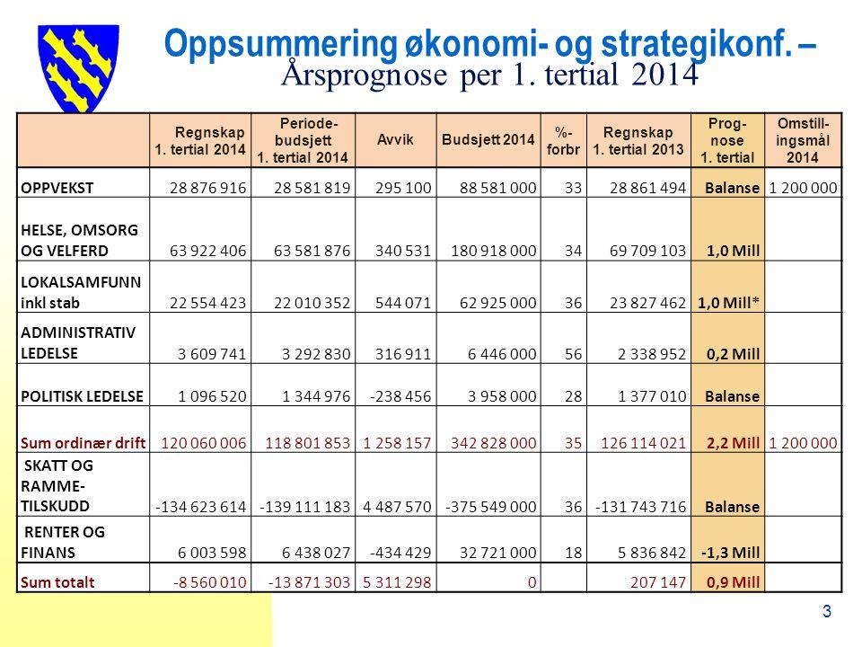Oppsummering økonomi- og strategikonf. – Årsprognose per 1.