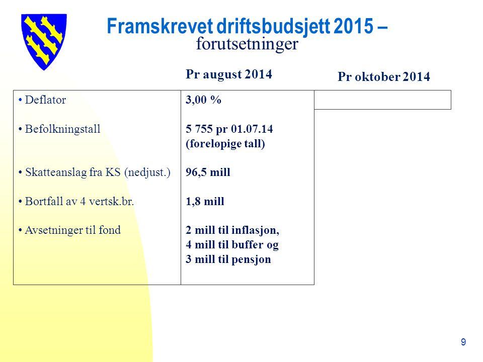 Framskrevet driftsbudsjett 2015 – forutsetninger 9 Pr august 2014 Deflator Befolkningstall Skatteanslag fra KS (nedjust.) Bortfall av 4 vertsk.br.