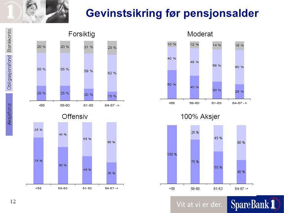 12 Gevinstsikring før pensjonsalder ForsiktigModerat Offensiv100% Aksjer Bankkonto Obligasjonsfond Aksjefond
