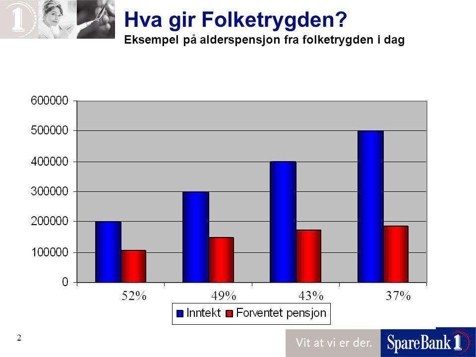 2 Hva gir Folketrygden? Eksempel på alderspensjon fra folketrygden i dag 52%49%43%37%