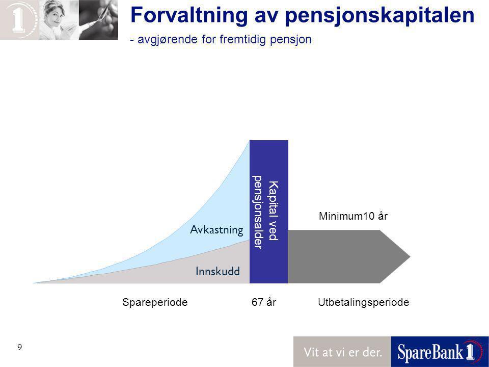 9 Forvaltning av pensjonskapitalen - avgjørende for fremtidig pensjon Avkastning Kapital ved pensjonsalder Innskudd Minimum10 år Spareperiode 67 år Utbetalingsperiode