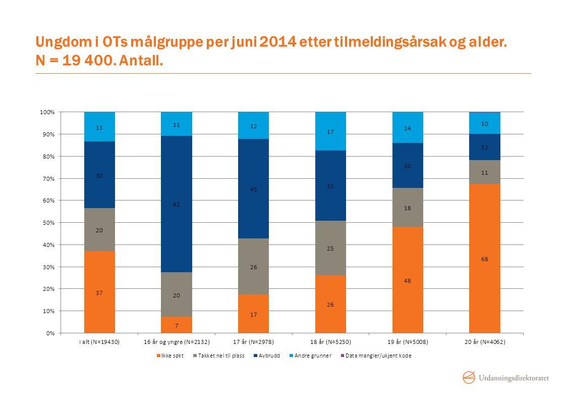 Ungdom i OTs målgruppe per juni 2014 etter tilmeldingsårsak og alder. N = 19 400. Antall.