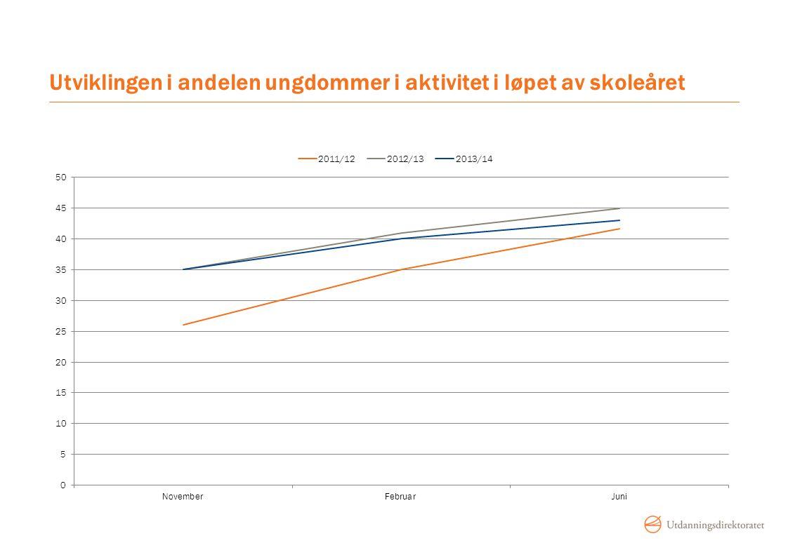 Utviklingen i andelen ungdommer i aktivitet i løpet av skoleåret
