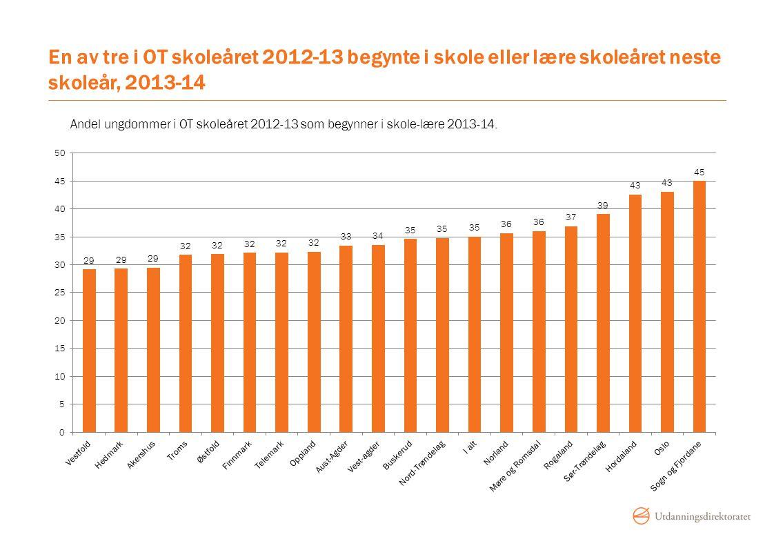 Fra Gjennomføringsbarometeret, 2014:1 Andelen ukjente ungdommer i oppfølgingstjenesten har gått kraftig ned de siste årene.