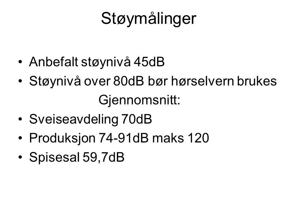 Støymålinger Anbefalt støynivå 45dB Støynivå over 80dB bør hørselvern brukes Gjennomsnitt: Sveiseavdeling 70dB Produksjon 74-91dB maks 120 Spisesal 59