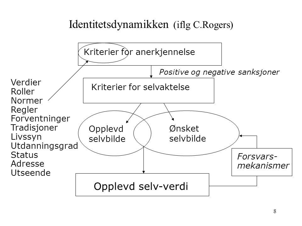 8 Identitetsdynamikken (iflg C.Rogers) Kriterier for anerkjennelse Kriterier for selvaktelse Opplevd selv-verdi Opplevd selvbilde Ønsket selvbilde For