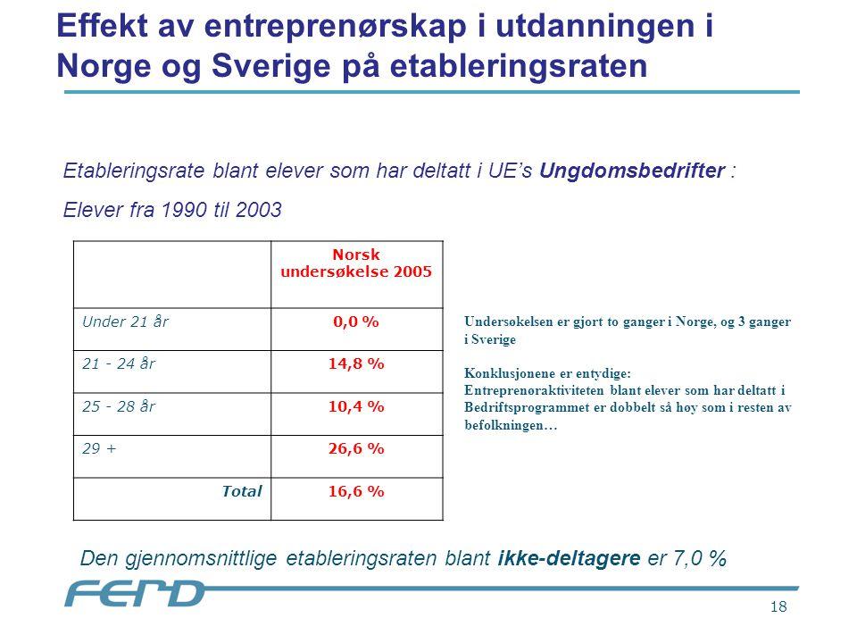 18 Norsk undersøkelse 2005 Under 21 år0,0 % 21 - 24 år14,8 % 25 - 28 år10,4 % 29 +26,6 % Total16,6 % Etableringsrate blant elever som har deltatt i UE's Ungdomsbedrifter : Elever fra 1990 til 2003 Den gjennomsnittlige etableringsraten blant ikke-deltagere er 7,0 % Effekt av entreprenørskap i utdanningen i Norge og Sverige på etableringsraten Undersøkelsen er gjort to ganger i Norge, og 3 ganger i Sverige Konklusjonene er entydige: Entreprenøraktiviteten blant elever som har deltatt i Bedriftsprogrammet er dobbelt så høy som i resten av befolkningen…