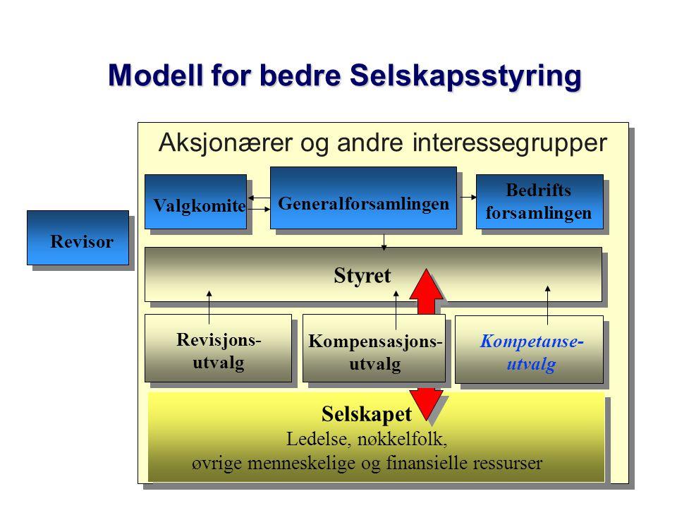 Aksjonærer og andre interessegrupper Modell for bedre Selskapsstyring Generalforsamlingen Styret Selskapet Ledelse, nøkkelfolk, øvrige menneskelige og