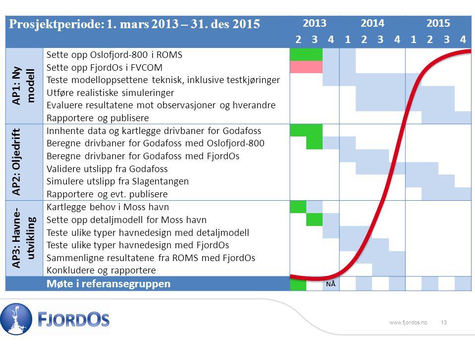 Prosjektperiode: 1. mars 2013 – 31.